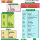HTML Cheat Sheet — TutorialBrain