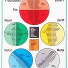 5 Element Emotions Chart — Helena Arguelles