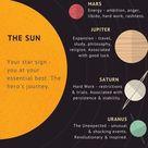 Was die Planeten in der Astrologie darstellen   - Witchcraft - #Astrologie #dars...
