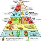 Ernährungspyramide – Wikipedia
