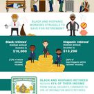 How Retired Americans Rely on Social Security Income [Infographic]