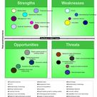 SWOT Analysis Excel Template | SWOT Matrix Template Excel