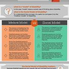 'Disability 101 Medical Model vs Social Model' by idrawhumans