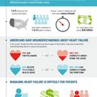 Do you know what you need to about heart failure?