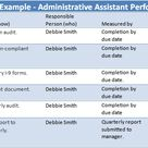 Administrative Assistant Performance Goals Examples The Thriving Small Business Performance Goals Goal Examples Administrative Assistant