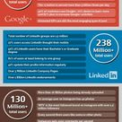 ♥ 46 Amazing #Social #Media Facts in 2013♥ @Jeff Sheldon Bullas   Over 10 million #Facebook apps  Twitter's fastest growing demographic is 55-64 year olds  60% of #Twitter users access it from #mobile  Over 343 million active users on #Google+  The +1 button is served 5 billion times per day  67% of Google+ users are male  +3 million #Linkedin company pages  16+ billion photos uploaded to #Instagram  Food is top item discussed on #Pinterest at 57%  Over 1 billion unique monthly visitors on #YouT