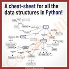 These are the core data structures of the Python programming language.