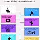 Why is CRM needed?