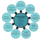 Nine elements of an effective HR department: infographic
