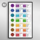7 Chakras Poster Guide - 18x24\ | Medium
