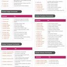 81 Docker Command Cheat Sheet with Description