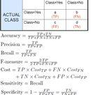 Data Mining Cheat Sheet