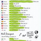 Where To Get Paid The Most For Web And Software Development [Infographic]