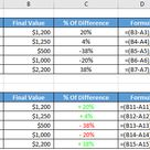 Calculate Excel percentage difference between two numbers using formula