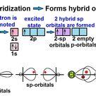 التهجين في الكيمياء Hybridization Words Word Search Puzzle Electrons