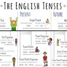 The English Tenses - Beautiful Posters + Worksheets – Unterrichtsmaterial in den Fächern Englisch & Fachübergreifendes
