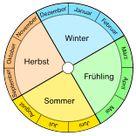 Jahr Monate Tage Jahreszeiten Kalender lernen - Übungsblatter