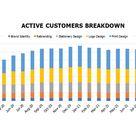 Branding Agency Financial Model Excel Template