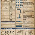 Welding Engineering  Welding information