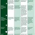 How to Pick a Startup Funding Strategy [Infographic]