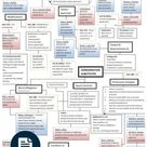 Contracts Final Flow Chart   Consideration   Damages