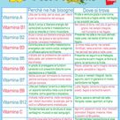 Vitamine, la guida completa dalla A alla Z