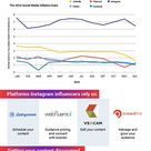 The Life Of An Instagrammer [Infographic]