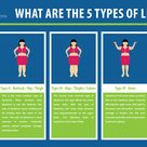 Frequently Asked Questions About Lipedema Progression   Lipedema.net