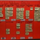 Goal Charts