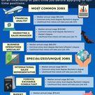 12 Jobs For International Business Majors | TUN
