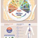 Alkaline Rich Foods