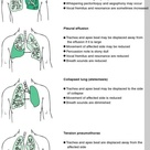Signs Lung Disease