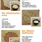 Pizzateig ohne Mehl - 3 Rezepte im Test - Choose Your Level™