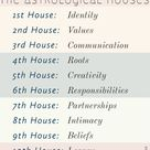 #astrology #astrologicalhouses #astrologicalhouse | Astrology, Astrology houses, Planner obsessed