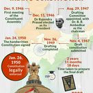 Making of Constitution / UPSC / Govt Exams / Indian Polity