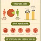 Social Worker Salary (LCSW, MSW) - Average Salaries By State