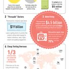 Infographic The Dirty Little Tricks Of Drug Companies