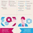 Understanding Disorders Of The Brain's Hemispheres Infographic