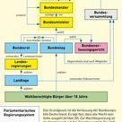 Kartenansicht - Deutschland - politisches System - 978-3-14-100770-1 - 65 - 4 - 0