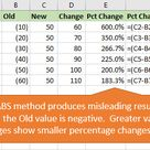 Calculate Percentage Change for Negative Numbers in Excel   Excel Campus