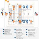 AWS Architecture Diagrams