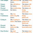 The 12 Verb Tenses, Example Sentences - English Grammar