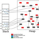 Garbage Collection in Java (2)
