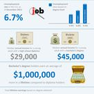 Why Should I Earn A College Degree? [Infographic]