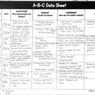 Data Collection: ABC Data - Simply Special Ed
