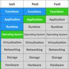 AWS Lambda vs. Amazon EC2: Comprehensive Comparison