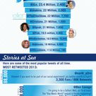 The Numbers Behind #Twitter