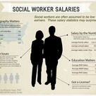 How much do Social Workers make Social Work Salaries  an Infographic