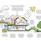 The Anatomy of A Sustainable Home: 5 Basic Principles