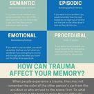 [Infographic] MEMORY AND TRAUMA